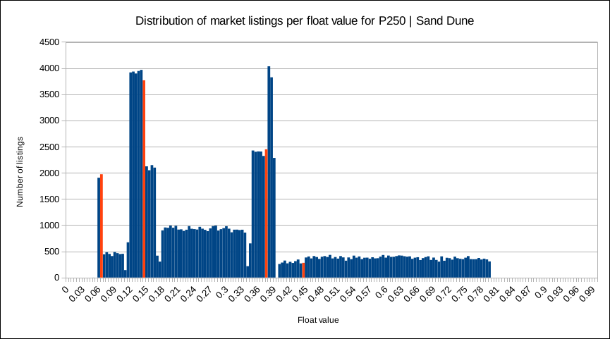 Analysis of float value distributions across more than